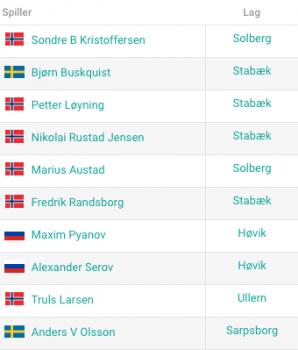 Statistikk etter 4 runder i eliteserien