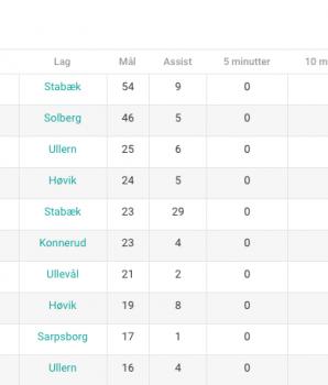 Eliteserien er ferdigspilt, og her er tallene